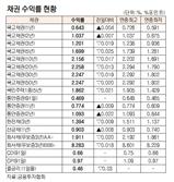 [표]채권 수익률 현황(6월 7일)