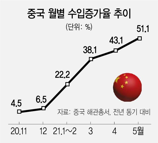 원자재값·위안화 초강세에...中수입증가율 10년來 최고