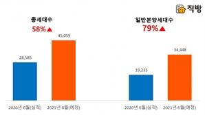 이달 3만 5,000여 가구 일반 분양…지난해 6월 比 79% 증가