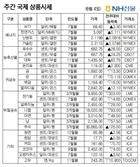 [NH선물/주간 국제상품시황]달러가치 상승에 금값 0.70% 하락