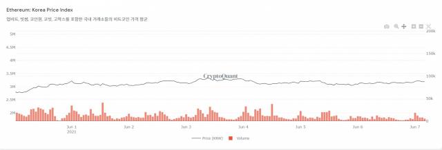 [노윤주의 비트레이더]비트코인, 지루한 가격 횡보에도 '온체인 데이터'는 긍정적