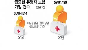 """""""저출산·고령화시대 블루오션"""" 유병자 보험 공들이는 생보사"""