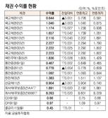 [표]채권 수익률 현황(6월 8일)