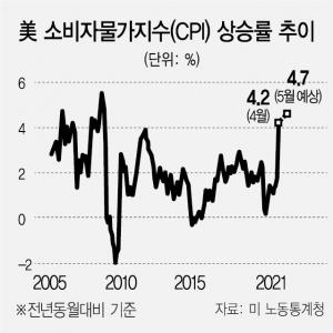 """""""연준, 다음주 테이퍼링 논의 시작"""""""