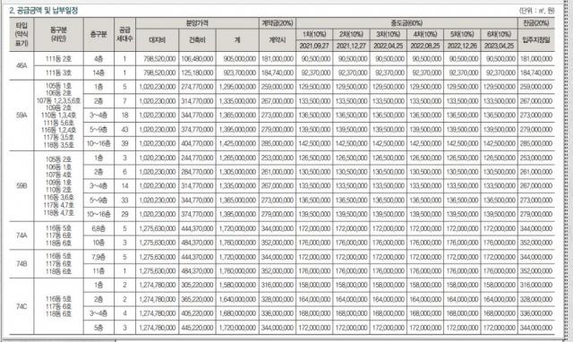벼락부자 특급 '원베일리'…30평 17.6억 '그림의떡'[집슐랭]