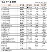 [표]채권 수익률 현황(6월 9일)