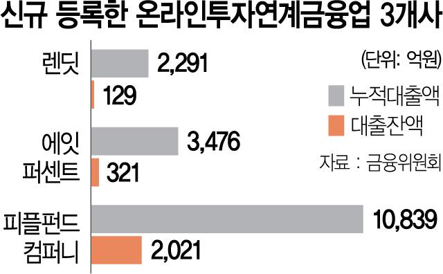 P2P업체 3곳, 제도권 첫 진입...대형사 중심 '옥석가리기' 시작