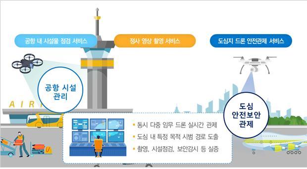 한국공항공사, 국토부 K-드론시스템 '도심 분야' 실증 사업자로 선정