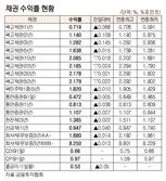 [표]채권 수익률 현황(6월 10일)