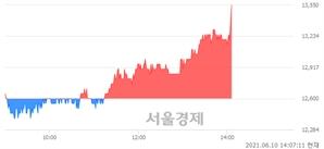 <코>엠케이전자, 장중 신고가 돌파.. 13,350→13,550(▲200)