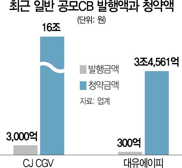 [시그널] HMM 학습효과로 'CB 쏠림'…300억 모집에 3조5,000억