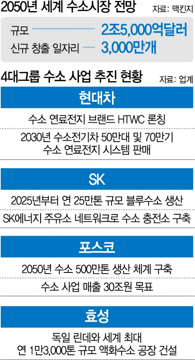 '한국이 수소경제 게임체인저 될 것'…4개 그룹 총수들 뭉쳐 '40조 의기투합'