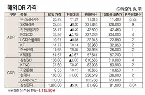 [표]해외 DR 가격(6월 10일)