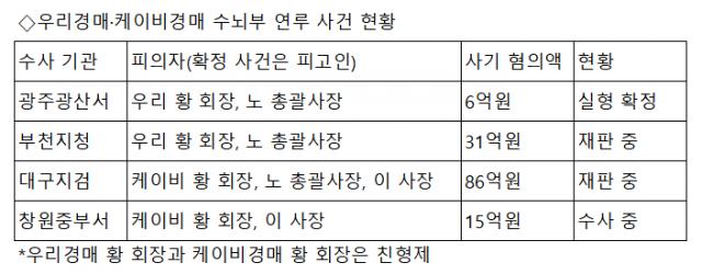 [단독] '790억 다단계' 기획부동산 케이비경매 임원 32명 기소[기획부동산의 덫]