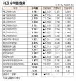 [표]채권 수익률 현황(6월 11일)