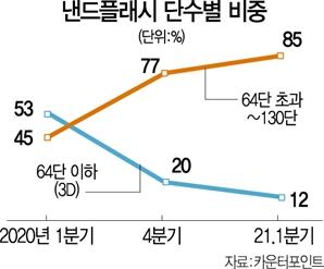 삼성·SK, '초고층' 176단 낸드 양산 놓고 경쟁 치열