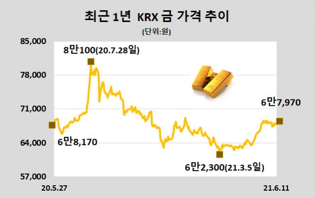 [표]KRX 금 시세(6월 11일)