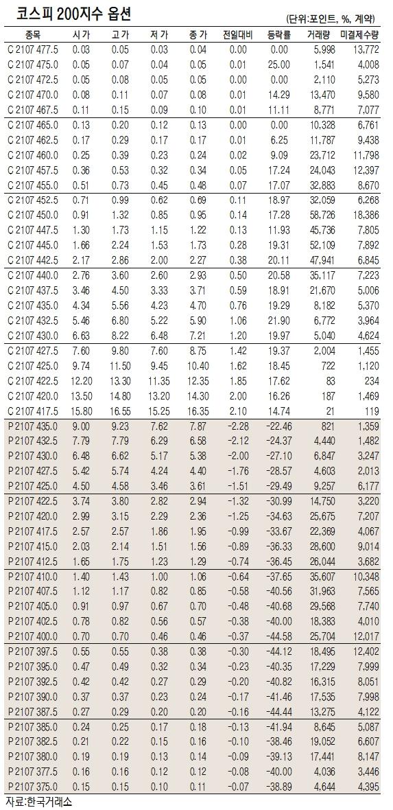[표]코스피200지수 옵션 시세(6월 11일)