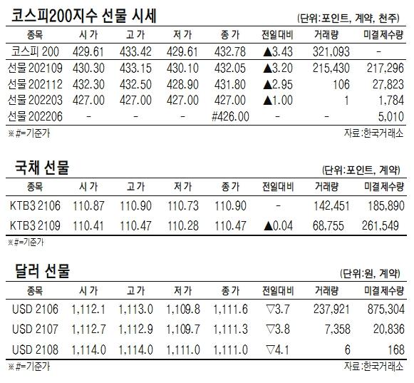 [표]코스피200지수·국채·달러 선물 시세(6월 11일)