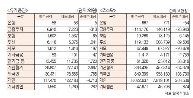 [표]유가증권 코스닥 투자주체별 매매동향(6월 11일-최종치)