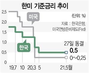 """이주열 """"통화정책 정상화""""…연내 금리인상 예고"""