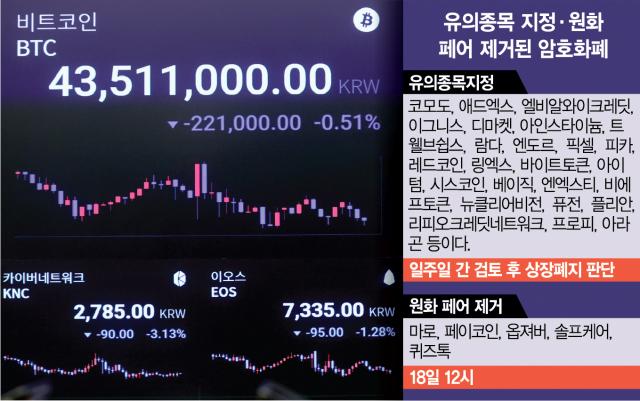업비트도 '잡코인 퇴출' 현실화…투자자 불만 폭발