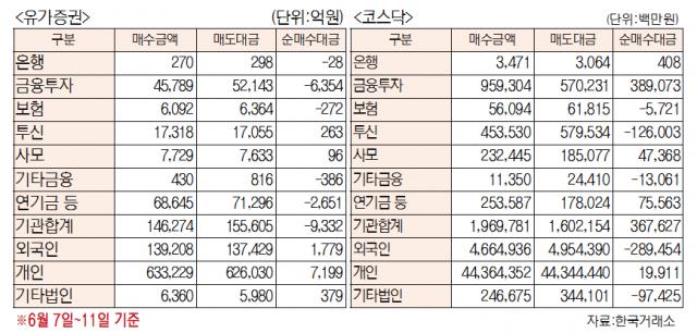 [표]주간 유가증권·코스닥 투자주체별 매매동향[6월 7일~11일]