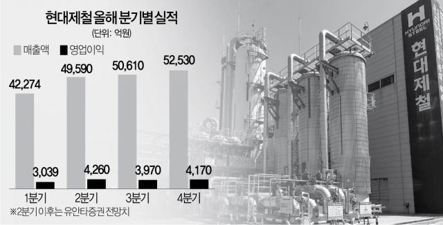 [서경스타즈IR] 현대제철, 수소 투자 확대로 미래 성장동력 키운다