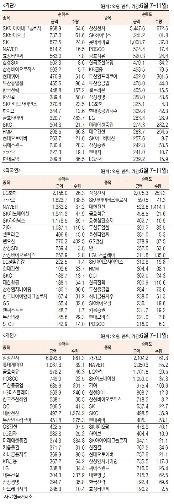 [표]주간 유가증권 기관·외국인·개인 순매수·도  상위종목[6월 7일~11일]