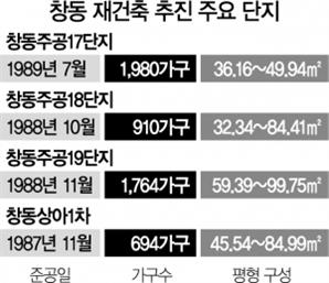 예비안전진단 줄통과·창동민자역사 재시동…도봉구 집값도 '들썩'