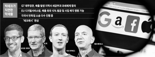 [글로벌 What] 줄잇는 소송·커지는 稅부담…GAFA<구글·애플·페이스북·아마존> 옥죄는 '테크래시'