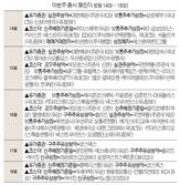 [이번주 증시 캘린더]아모센스 공모주 청약...라온테크·삼성스팩5호 등 신규 상장