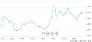 <코>더네이쳐홀딩스, 4.71% 오르며 체결강도 강세 지속(110%)