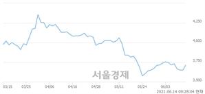 <코>오성첨단소재, 3.01% 오르며 체결강도 강세 지속(181%)