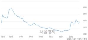 <유>진흥기업, 3.15% 오르며 체결강도 강세 지속(148%)