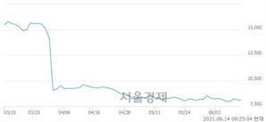 <코>크리스탈지노믹스, 매수잔량 351% 급증