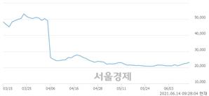 <코>포인트모바일, 6.19% 오르며 체결강도 강세로 반전(131%)