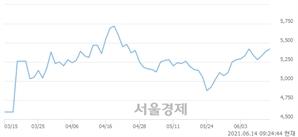 <유>모나리자, 3.15% 오르며 체결강도 강세 지속(355%)