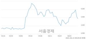 <유>웰바이오텍, 매도잔량 429% 급증
