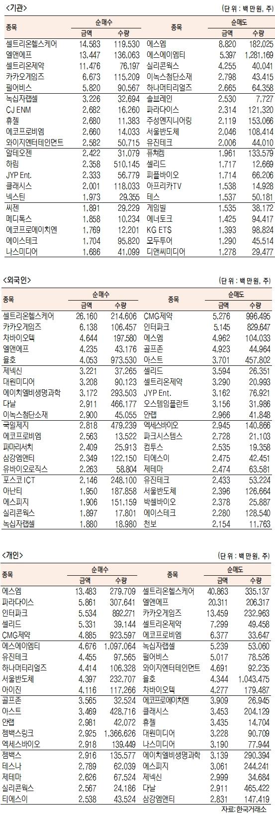 [표]코스닥 기관·외국인·개인 순매수·도 상위종목(6월 14일)
