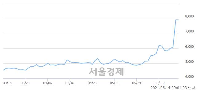<유>LG헬로비전, 장중 신고가 돌파.. 7,890→8,200(▲310)