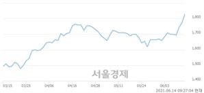 <코>인터엠, 4.23% 오르며 체결강도 강세로 반전(101%)
