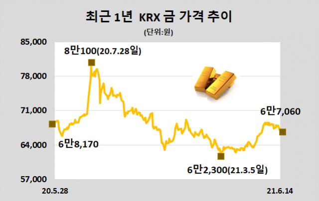 [표]KRX 금 시세(6월 14일)