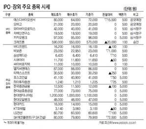 [표]IPO장외 주요 종목 시세(6월 14일)