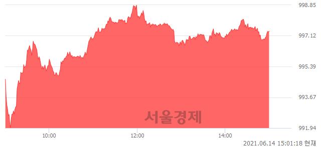 오후 3:00 현재 코스닥은 46:54으로 매수우위, 매도강세 업종은 인터넷업(0.67%↑)
