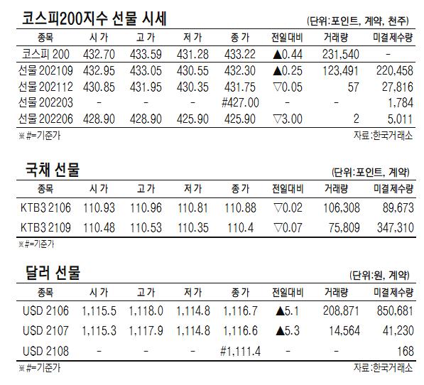 [표]코스피200지수·국채·달러 선물 시세(6월 14일)