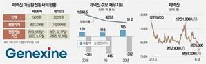 [시그널] 주주 반발에…제넥신 1,200억 CB발행 철회
