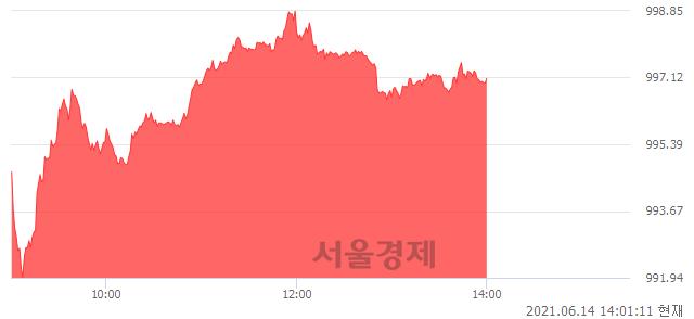 오후 2:01 현재 코스닥은 44:56으로 매수우위, 매도강세 업종은 인터넷업(0.98%↑)
