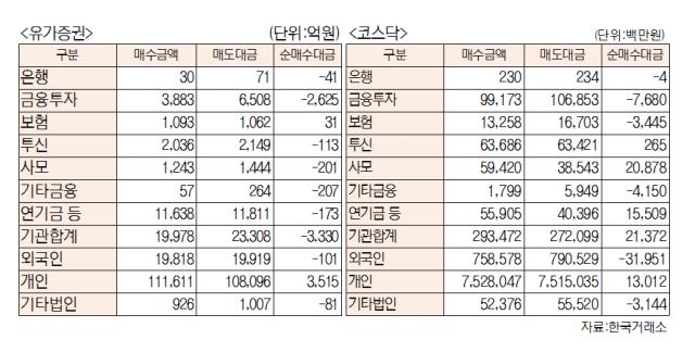 [표]유가증권 코스닥 투자주체별 매매동향(6월 14일-최종치)