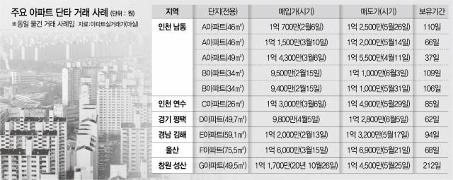 [단독] '몇백만원 남겨도'…아파트도 '단타' 기승